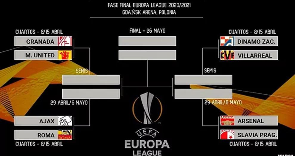 Kết quả bốc tứ kết và bán kết cúp C2, Lịch thi đấu tứ kết Europa League 2021, MU, Arsenal, manchester united, pháo thủ