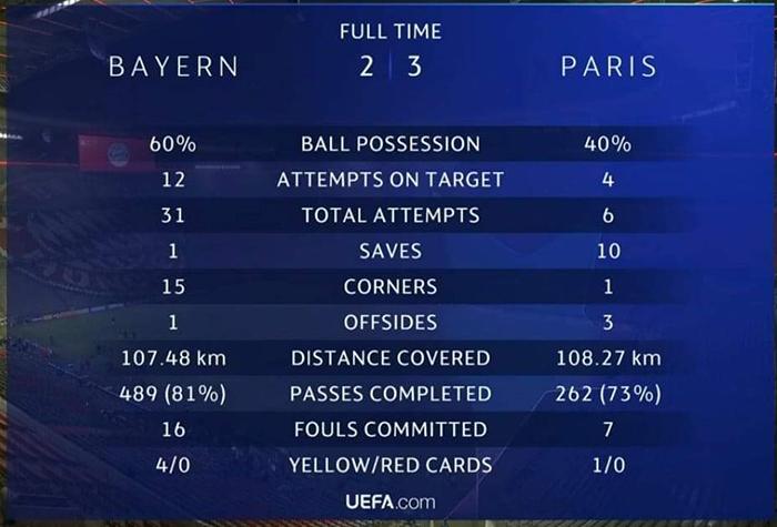 Kết quả cúp C1, Bayern Munich vs PSG, Porto vs Chelsea, Tứ kết Champions League, PSG, Bayern Munich, Mbappe, Neymar, kết quả bóng đá, Cúp C1, Champions League