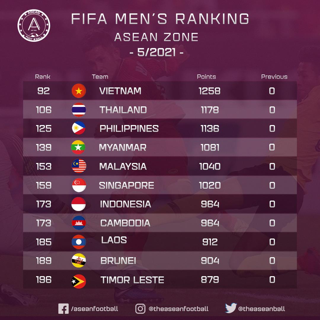 BXH FIFA, bang xep hang FIFA, Lịch thi đấu giao hữu Việt Nam vs Jordan, Lịch trực tiếp bóng đá Việt Nam, lịch thi đấu ĐTVN, lịch thi đấu vòng loại World Cup 2022