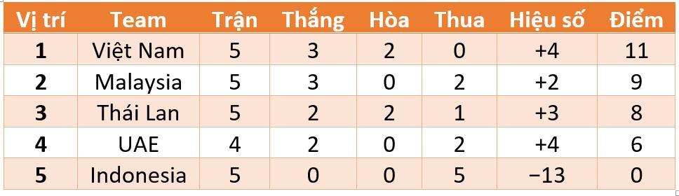 tuyển Việt Nam, vòng loại World Cup 2022, vòng loại World Cup, Park Hang Seo, Triều Tiên, bảng G, Indonesia, Malaysia, Thái Lan, UAE