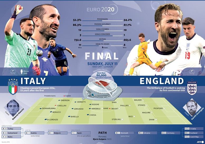 Xem truc tiep bong da, Anh vs Ý, Link xem trực tiếp chung kết EURO 2021, trực tiếp Anh vs Ý. VTV3, VTV6, trực tiếp bóng đá hôm nay, xem bóng đá trực tuyến Ý vs Anh