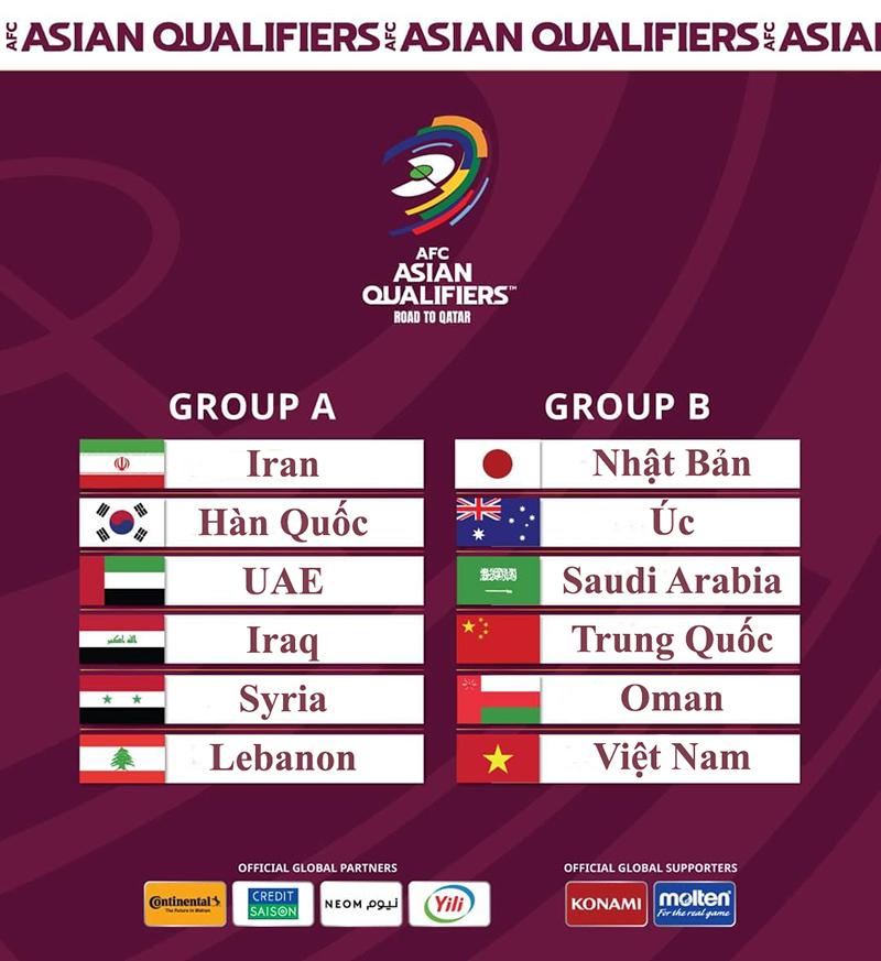lịch thi đấu vòng loại World Cup 2022 thứ 3 châu Á, bóng đá Việt Nam, kết quả bốc thăm vòng loại World Cup, Việt Nam, bảng đấu của Việt Nam, đội tuyển Việt Nam