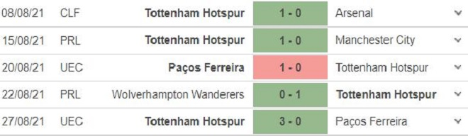 keo nha cai, kèo nhà cái, soi kèo Tottenham vs Watford, kèo bóng đá trực tuyến, Tottenham, Watford, K+, K+PM, tỷ lệ kèo, trực tiếp bóng đá hôm nay, Ngoại hạng Anh