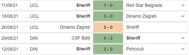 Sheriff vs Shakhtar, kèo nhà cái, soi kèo Sheriff vs Shakhtar, nhận định bóng đá, Sheriff, Shakhtar Donetsk, keo nha cai, nhan dinh bong da, C1, kèo bóng đá, Cúp C1
