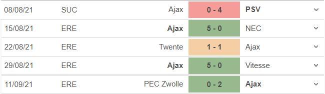 Sporting vs Ajax, kèo nhà cái, soi kèo Sporting vs Ajax, nhận định bóng đá, Sporting, Ajax, keo nha cai, nhan dinh bong da, C1, kèo bóng đá, Cúp C1, Champions League