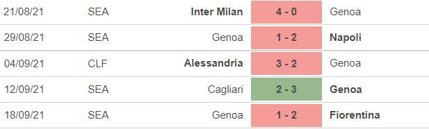 kèo nhà cái, soi kèo Bologna vs Genoa, nhận định bóng đá, keo nha cai, nhan dinh bong da, kèo bóng đá, Bologna, Genoa, tỷ lệ kèo, bóng đá Ý Serie A