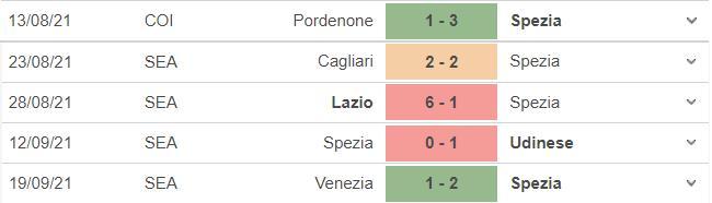 kèo nhà cái, soi kèo Spezia vs Juventus, nhận định bóng đá, keo nha cai, nhan dinh bong da, kèo bóng đá, Spezia, Juventus, tỷ lệ kèo, bóng đá Ý, Serie A