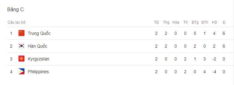 Hàn Quốc, Trung Quốc, Kyrgyzstan, Philippines, VTV6, Lịch thi đấu bóng đá hôm nay, trực tiếp bóng đá, truc tiep bong da, trực tiếp Asian Cup, trực tiếp Việt Nam vs Iran, trực tiếp Ngoại hạng Anh, Tottenham vs MU