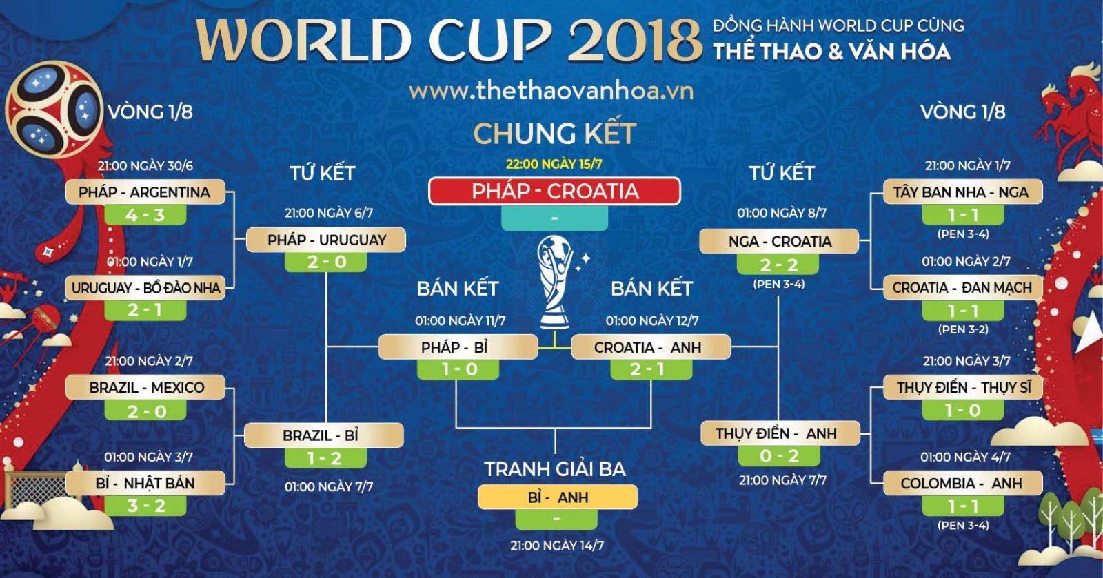 Lịch thi đấu World Cup 2018, Lịch Chung kết Pháp vs Croatia, tranh hạng Ba, Kèo Pháp vs Croatia, Soi kèo Pháp vs Croatia, Kèo Bỉ vs Anh, VTV6 trực tiếp, trực tiếp bóng đá