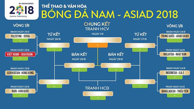 U23 Việt Nam 1-0 U23 Bahrain: Công Phượng thành người hùng, U23 Việt Nam vào Tứ kết gặp Syria