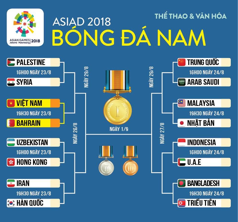 VTC3, Trực tiếp bóng đá, VTC3 trực tiếp, VTC, VTV6, VOV, U23 Việt Nam, U23 Bahrain, xem bóng đá trực tuyến, kết quả bóng đá Asiad 2018, lịch thi đấu bóng đá Asiad 2018