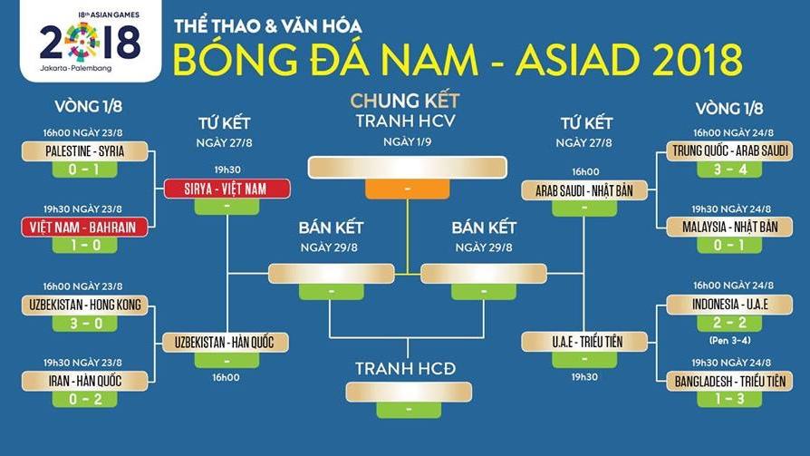 U23 Syria vs U23 Việt Nam: Lịch thi đấu Tứ kết bóng đá nam. Xem trực tiếp Asiad 2018