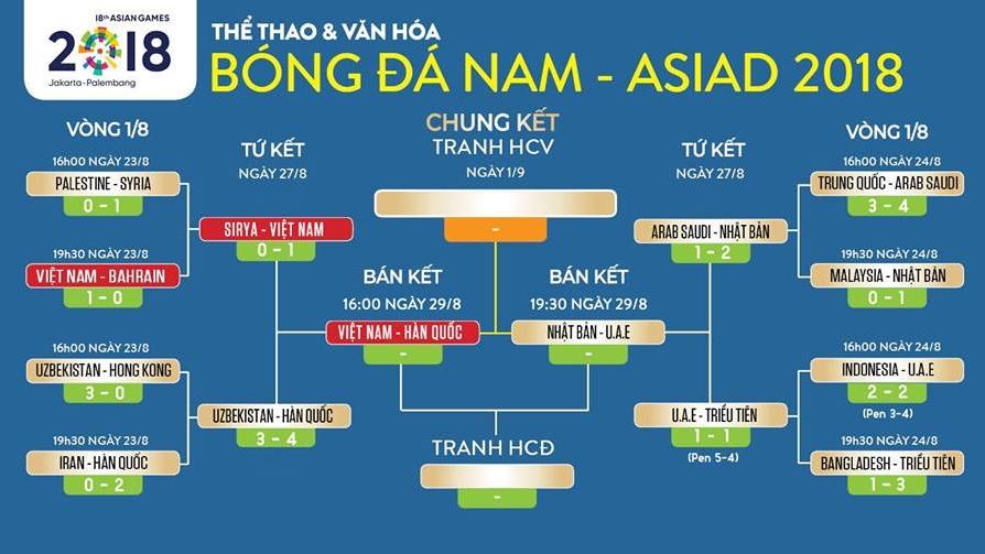 VTC3, VTV6, VTC Now, VOV trực tiếp bóng đá: U23 Việt Nam vs U23 Hàn Quốc (16h00, 29/8)
