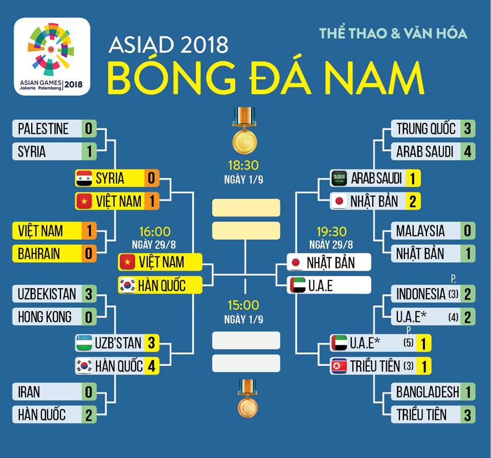 lịch thi đấu bóng đá Asiad 2018, lịch thi đấu bán kết Asiad 2018, trực tiếp bóng đá, VTC3, VTV6, VTC, VOV, VTC Now, trực tuyến, U23 Việt Nam, U23 Hàn Quốc, xem VTC3, VTV6