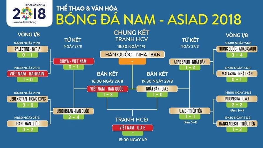 (VTC3, VTV6 trực tiếp) Lịch thi đấu bóng đá Asiad 2018: U23 Việt Nam vs U23 UAE