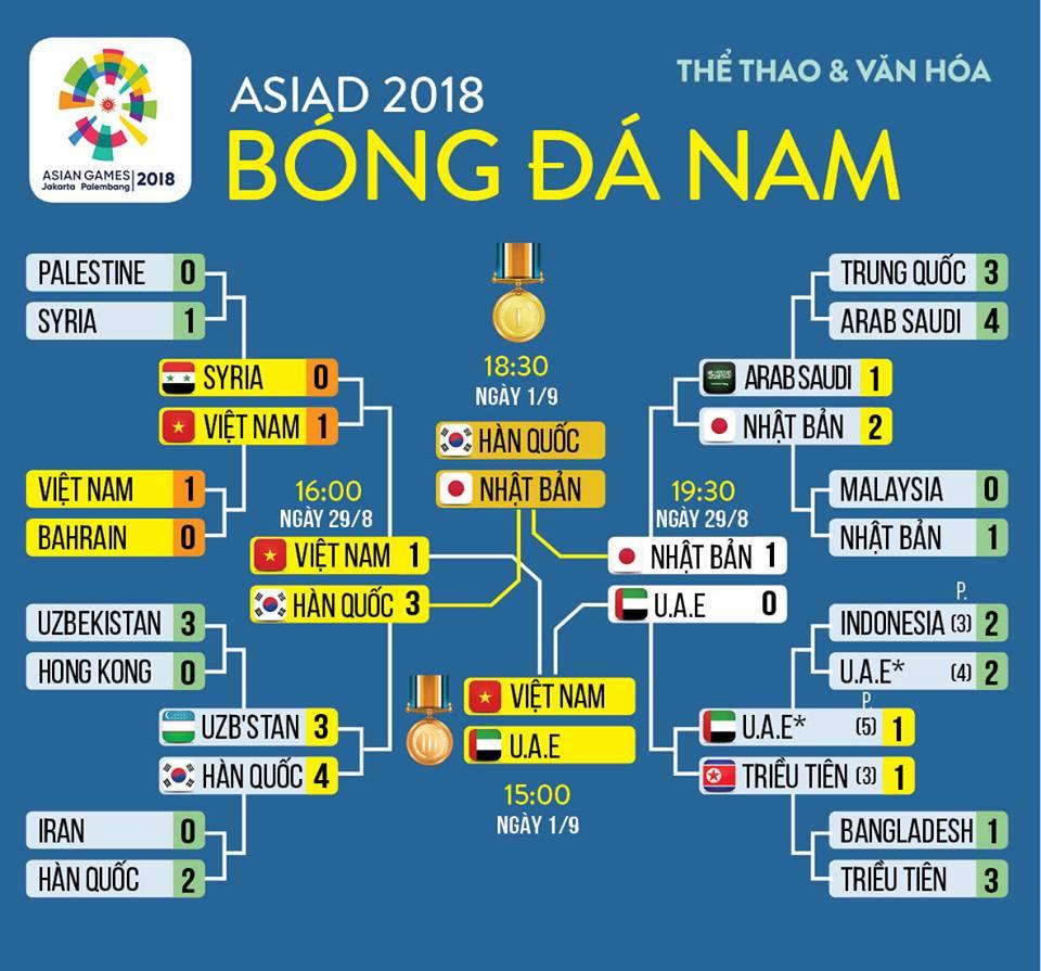 Lich thi dau Asiad 2018, Lịch thi đấu bóng đá Asiad 2018, VTC3, VTV6, Xem VTC3, trực tiếp bóng đá, truc tiep bong da, VTC Now, VOV, bong da hom nay, U23 Việt Nam, UAE