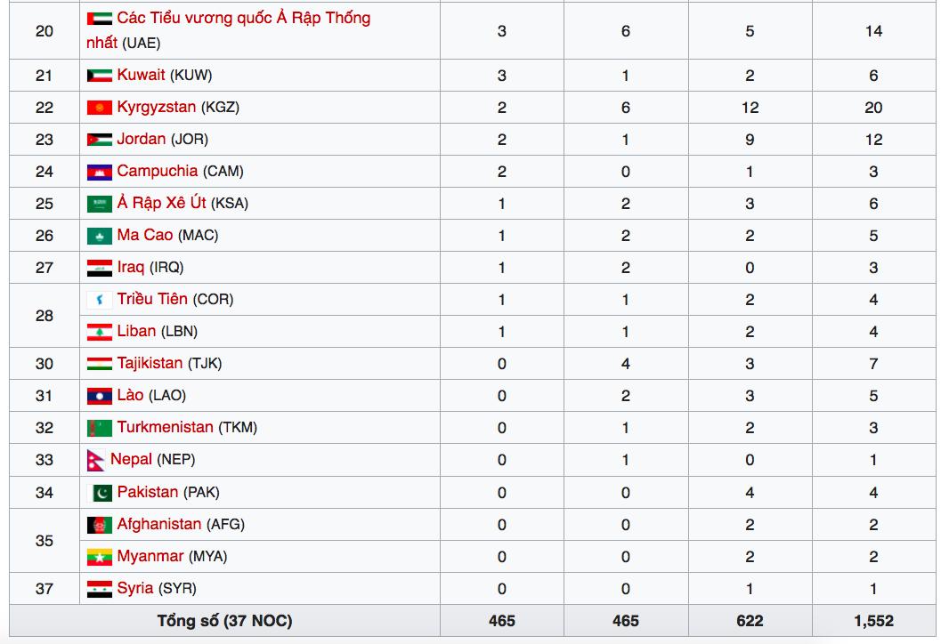 VTC3, VTV6, VTC Now,, VOV, Trực tiếp, Xem lễ bế mạc Asiad 2018, bế mạc Asiad 2018, Bảng tổng sắp huy chương, xếp hạng, mừng công U23 Việt Nam, Mỹ Đình, HCV, vinh danh