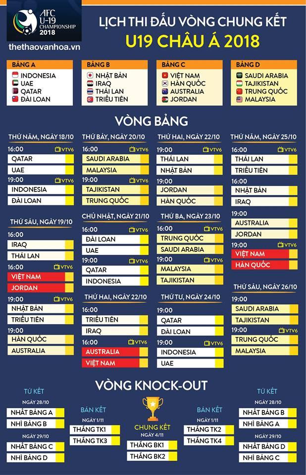 VTV6, trực tiếp VTV6, lịch thi đấu U19 châu Á, trực tiếp bóng đá, U19 Việt Nam, xem trực tiếp U19 Việt Nam, U19 Hàn Quốc, U19 Úc, U19 Australia, kết quả U19 châu Á
