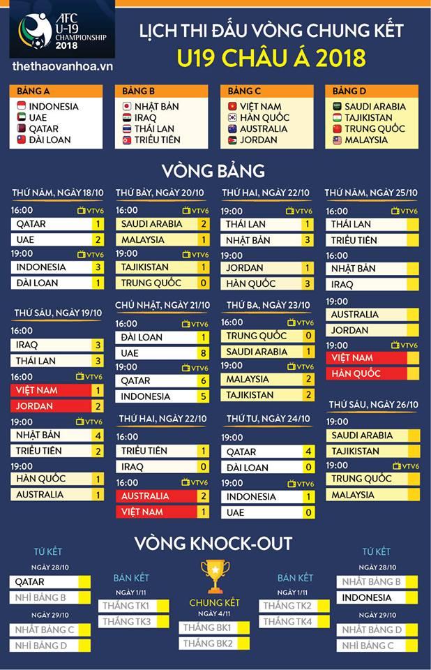 Trực tiếp bóng đá, VTV6 trực tiếp, U19 Việt Nam, VCK U19 châu Á, U19 Việt Nam vs U19 Hàn Quốc, trực tiếp U19 Việt Nam vs U19 Hàn Quốc, link xem trực tiếp U19 Việt Nam