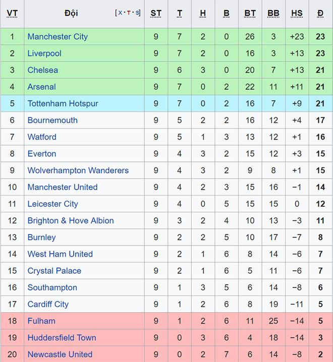 Bảng xếp hạng bóng đá Anh, BXH Premier League, BXH Ngoại hạng Anh, lịch thi đấu bóng đá Anh, lịch thi đấu ngoại hạng Anh hôm nay