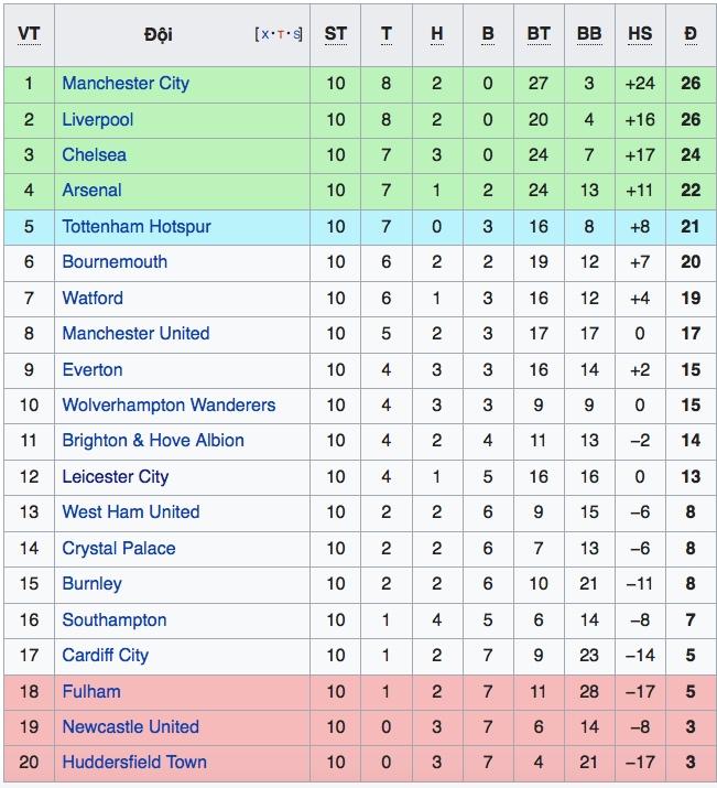 Lịch thi đấu bóng đá Anh mới nhất, Lịch trực tiếp Ngoại hạng Anh hôm nay, lịch thi đấu bóng đá, Bảng xếp hạng bóng đá Anh mới nhất, Arsenal vs Liverpool, MU vs Bournemouth