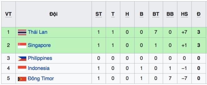 VTV6. VTV5. Trực tiếp bóng đá. Lịch thi đấu AFF Cup 2018. Philippines vs Singapore. Indonesia vs Timor Leste
