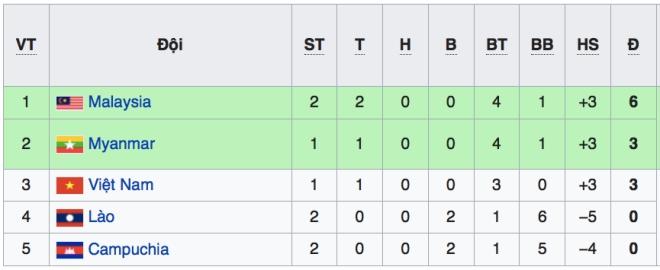 VTV6. VTV5. Trực tiếp bóng đá. Lịch thi đấu AFF Cup 2018. Việt Nam vs Malaysia