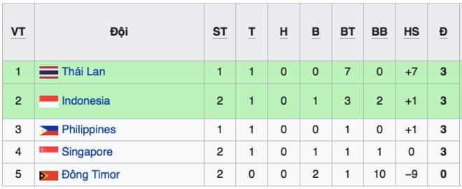 Lich thi dau bong da hom nay, Lịch thi đấu aff cup 2018, truc tiep bong da, truc tiep bong da vtv6, VTV5, VTV6, VTC3, xem bong da, trực tiếp Việt Nam vs Malaysia, AFF Cup