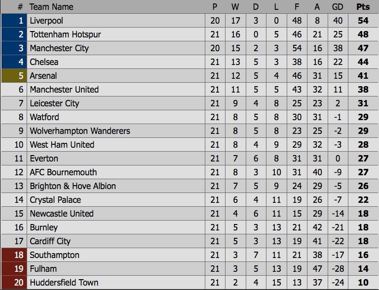 Truc tiep bong da, trực tiếp bóng đá, xem trực tiếp Liverpool, Man City, Liverpool, bóng đá Anh, ngoại hạng Anh, trực tiếp bóng đá Anh hôm nay, kết quả bóng đá Anh