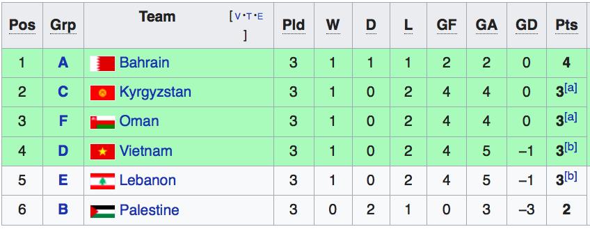 Lịch thi đấu Asian Cup 2019 24h, lịch thi đấu Asian Cup 2019, lich thi dau bong da 24h, vòng 1/8, vòng 16 đội, lịch thi đấu bóng đá hôm nay, VTV6, VTV5, truc tiep bong da
