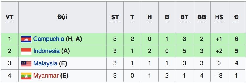 Bảng xếp hạng U22 Đông Nam Á, BXH U22 Đông Nam Á, kết quả U22 Đông Nam Á, kqbd U22 Dong Nam A, kết quả bóng đá U22 Đông Nam Á, trực tiếp bóng đá, xem trực tiếp bóng đá, truc tiep bong da, bóng đá trực tuyến