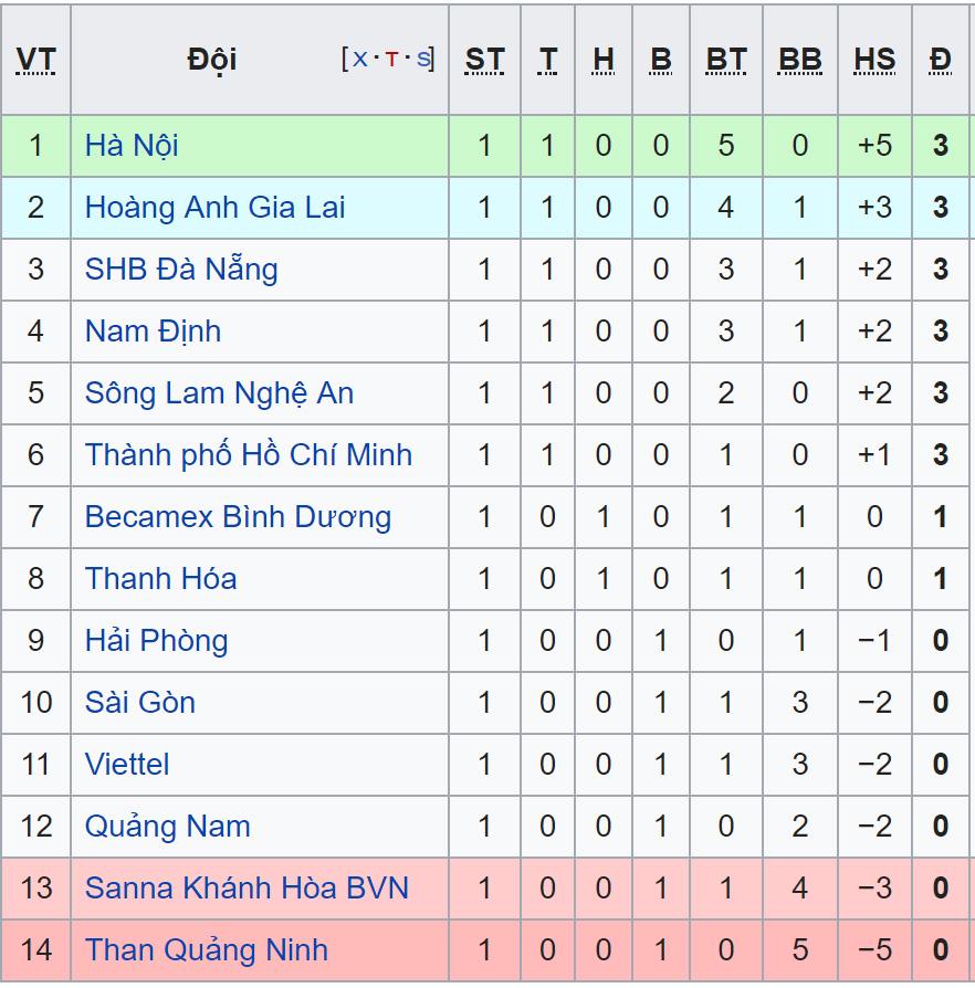 Lịch Thi đấu V League 2019 Vong 2 Trực Tiếp V League Hagl Slna Ha Nội Viettel Ttvh Online