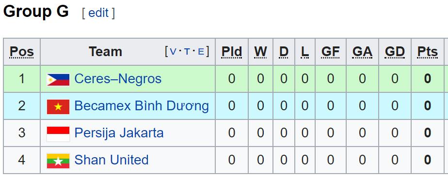 Lịch thi đấu bóng đá AFC Cup 2019. Trực tiếp bóng đá. Hà Nội FC. Bình Dương