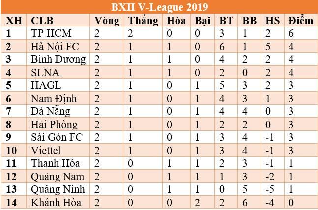 Bảng xếp hạng V-League, BXH V-League, Bảng xếp hạng V-League 2019, BXH V-League 2019, bảng xếp hạng V-League 2019 vòng 2, BXH V-League 2019 vòng 2