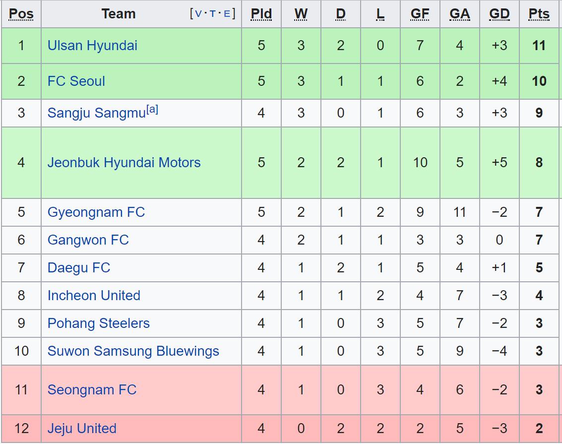Incheon, truc tiep bong da, Incheon vs Daegu, trực tiếp bóng đá hôm nay, truc tiep Incheon vs Daegu, Incheon United, bóng đá Hàn Quốc, K League, Công Phượng, xem Incheon