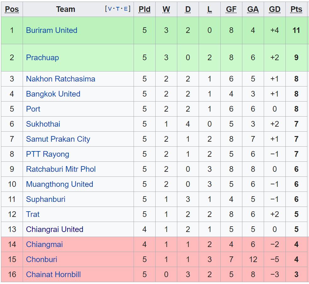 Lịch thi đấu bóng đá hôm nay. Trực tiếp bóng đá. Incheon United. Buriram United