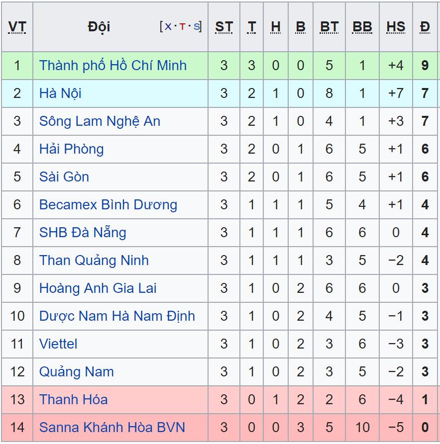 Bảng xếp hạng V League, BXH V League, BXH V League 2019, Bảng xếp hạng bóng đá Việt Nam, bang xep hang V-League 2019