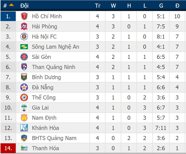 VTV6, VTV5, Hà Nội vs SLNA, trực tiếp Hà Nội vs SLNA, trực tiếp bóng đá, truc tiep bong da, SLNA vs Hà Nội, xem bóng đá trực tuyến, truc tiep SLNA, Hà Nội FC, V League