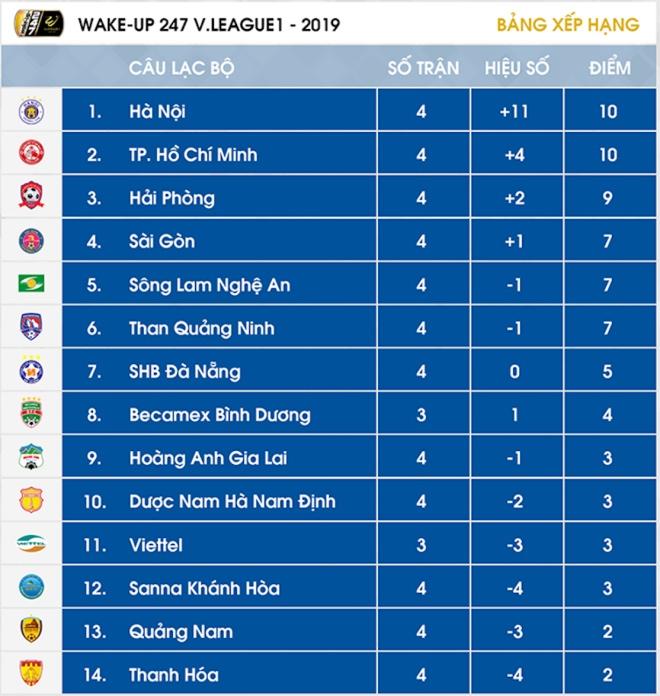 lich thi dau v league 2019, lịch thi đấu v league 2019, lich v league, lich thi dau bong da Viet Nam, bang xep hang v league 2019, bxh v league 2019, bxh v league