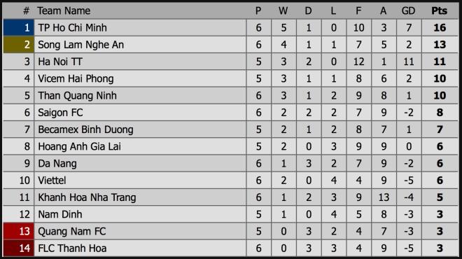 Quảng Nam vs HAGL, HAGL, VTV6, trực tiếp bóng đá, truc tiep bong da, HAGL vs Quảng Nam, truc tiep HAGL, V League 2019, truc tiep V League 2019, xem bong da truc tuyen