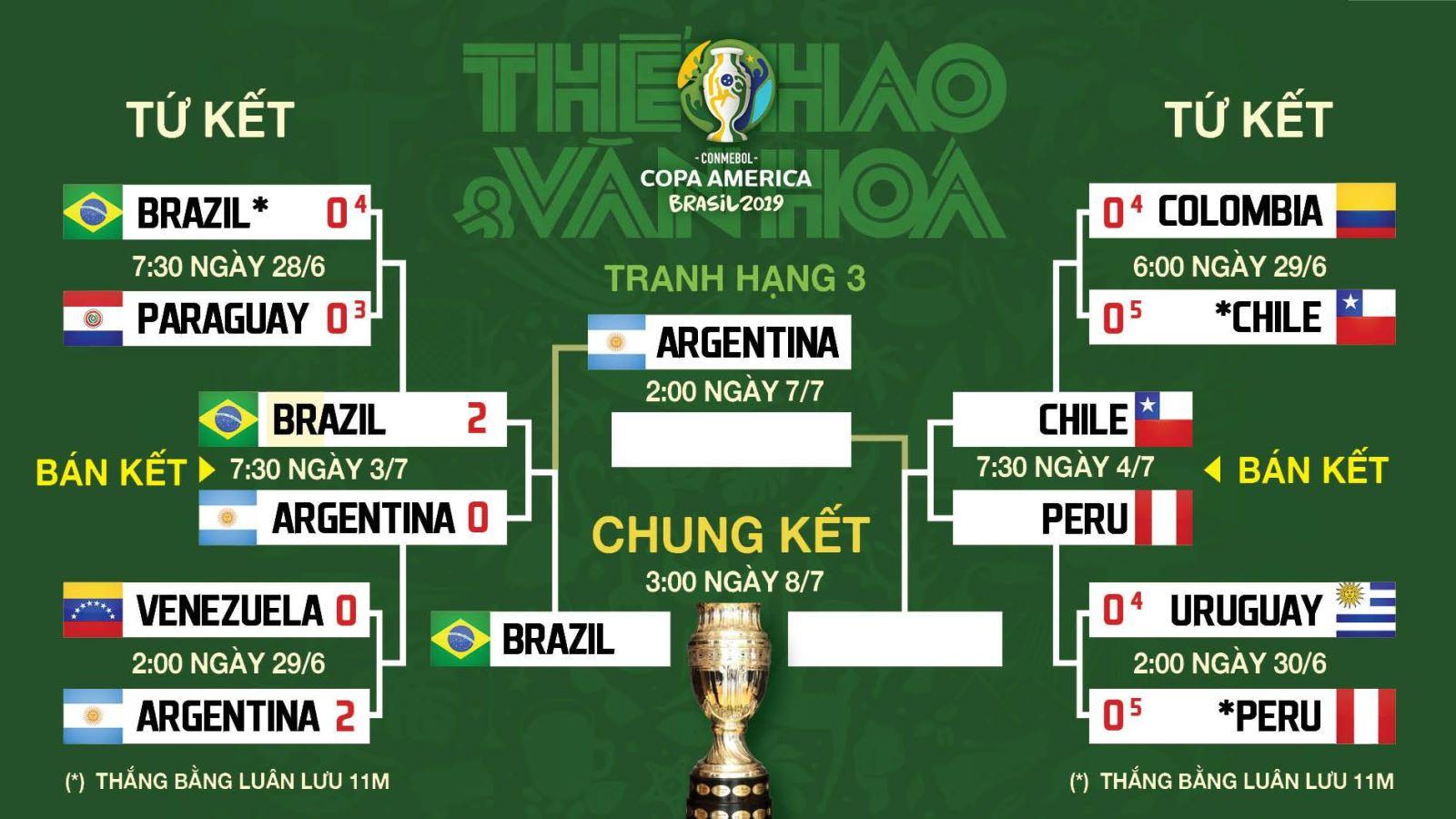 trực tiếp bóng đá hôm nay, Chile đấu với Peru, trực tiếp bóng đá, Chile vs Peru, truc tiep bong da, Peru vs Chile, xem bong da truc tuyen, Copa Americ 2019, FPT Play