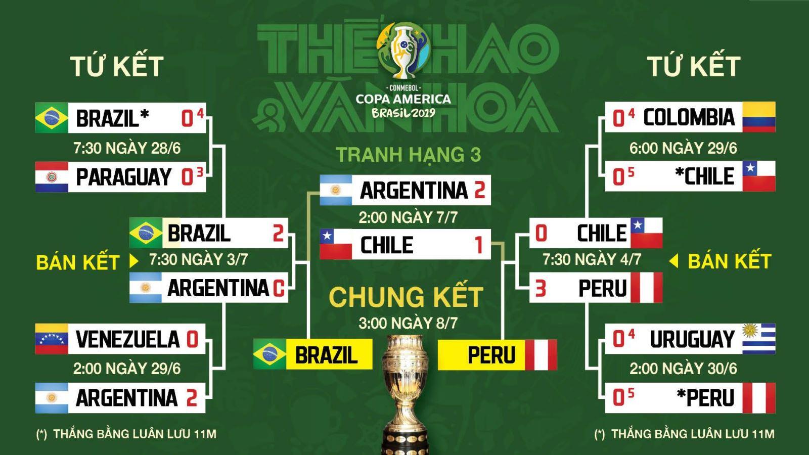 truc tiep bong da, Brazil vs Peru, truc tiep bong da hôm nay, Brazil đấu với Peru, trực tiếp bóng đá, chung kết Copa America 2019, FPT Play, xem bóng đá trực tuyến