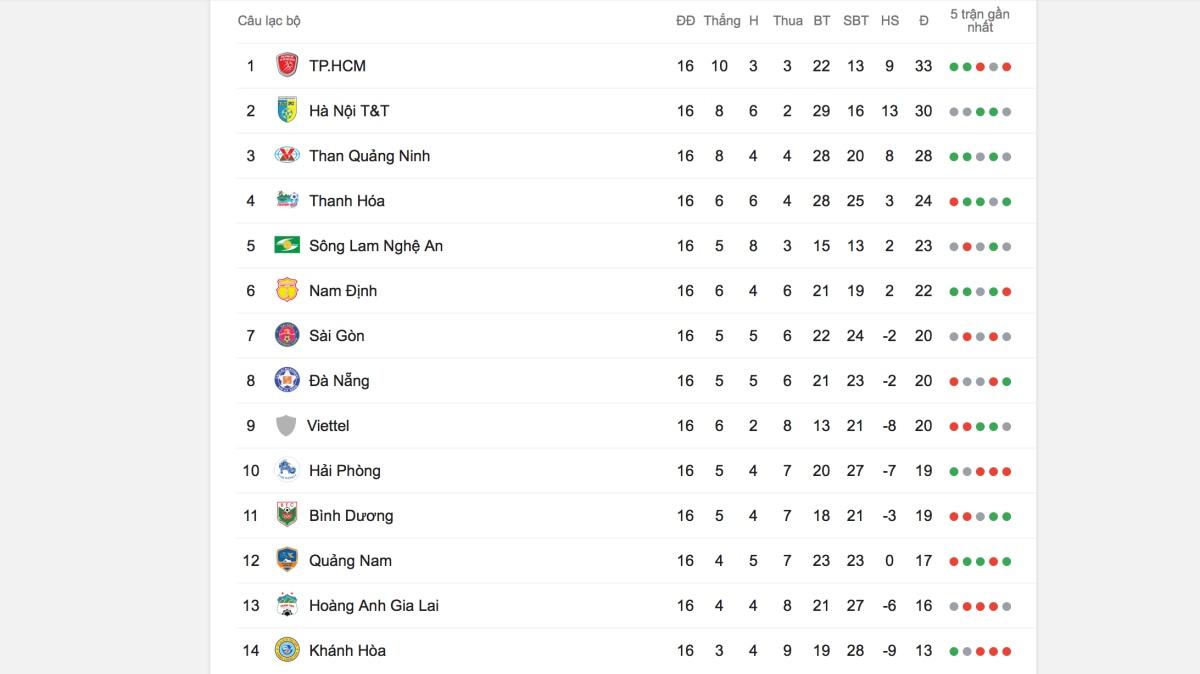 bảng xếp hạng V League 2019, bảng xếp hạng bóng đá Việt Nam, V League, cập nhật bảng xếp hạng V League, V League 2019, cập nhật bảng xếp hạng V League 2019