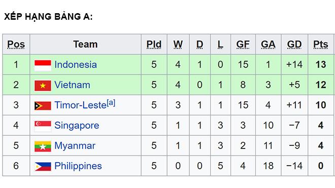 trực tiếp bóng đá, U15 Đông Nam Á, truc tiep bong da hôm nay, U15 Thái Lan vs U15 Malaysia, truc tiep bong da, U15 Brunei vs Úc, xem bóng đá trực tuyến, VTV6, FPT Play