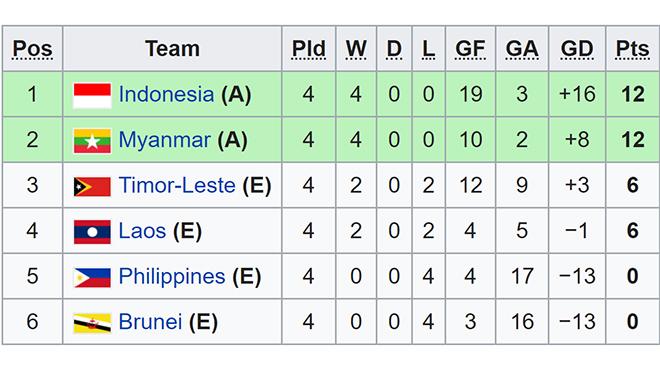 Bảng xếp hạng U18 Đông Nam Á, Bảng xếp hạng bảng B U18 Việt Nam, BXH U18 Đông Nam Á, U18 Đông Nam Á, bảng xếp hạng bảng A, U18 Việt Nam, U18 VN, U18 Thái Lan, Thái Lan