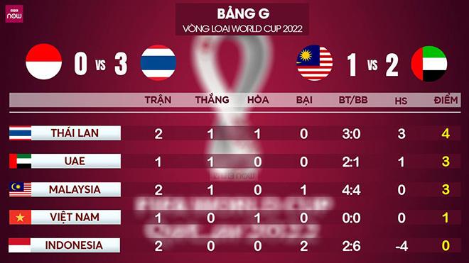 bong da, tin tức bóng đá, lịch thi đấu vòng loại World Cup 2022 bảng G, vòng loại WC 2022, bóng đá Việt Nam, Thái Lan, UAE, Malaysia, Indonesia, Việt Nam vs Malaysia