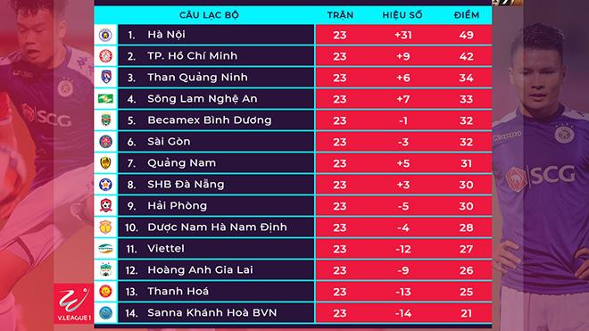 Bảng Xếp Hạng V League 2019 Bang Xep Hang Bong Da Viet Nam Bxh V League Ttvh Online