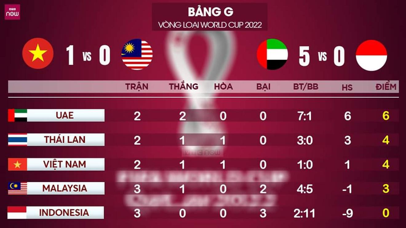 bang xep hang bang G vong loai WC 2022, bảng xếp hạng vòng loại World Cup 2022 bảng G, BXH vong loai WC 2022, lịch thi đấu vòng loại WC 2022, Việt Nam đấu với Indonesia