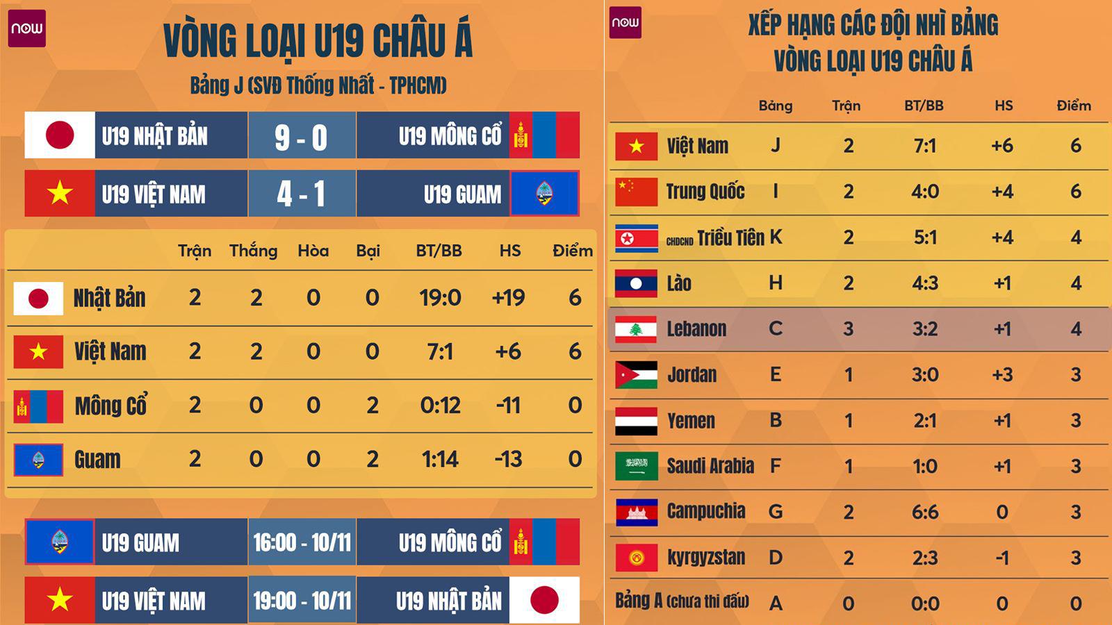 truc tiep bong da hom nay, U19 Việt Nam đấu với U19 Nhật Bản, trực tiếp bóng đá, U19 VN vs U19 Nhật, bóng đá trực tiếp, VTV6, xem bóng đá trực tuyến, U19 châu Á 2019