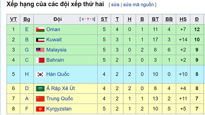 bảng xếp hạng vòng loại World Cup 2022 bảng G, bang xep hang bang G vong loai WC 2022, BXH, bang xep hang WC 2022, Bảng xếp hạng các đội nhì bảng vòng loại World Cup 2022